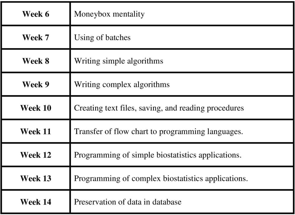 reading procedures Transfer of flow chart to programming languages.