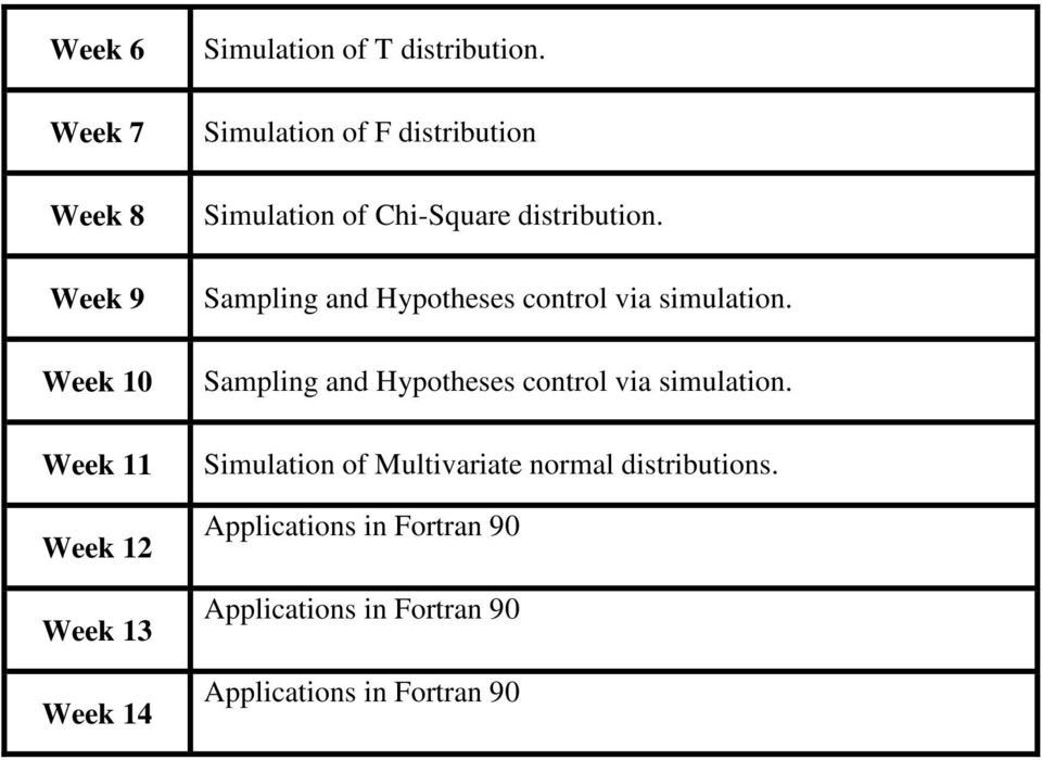 Sampling and Hypotheses control via simulation.
