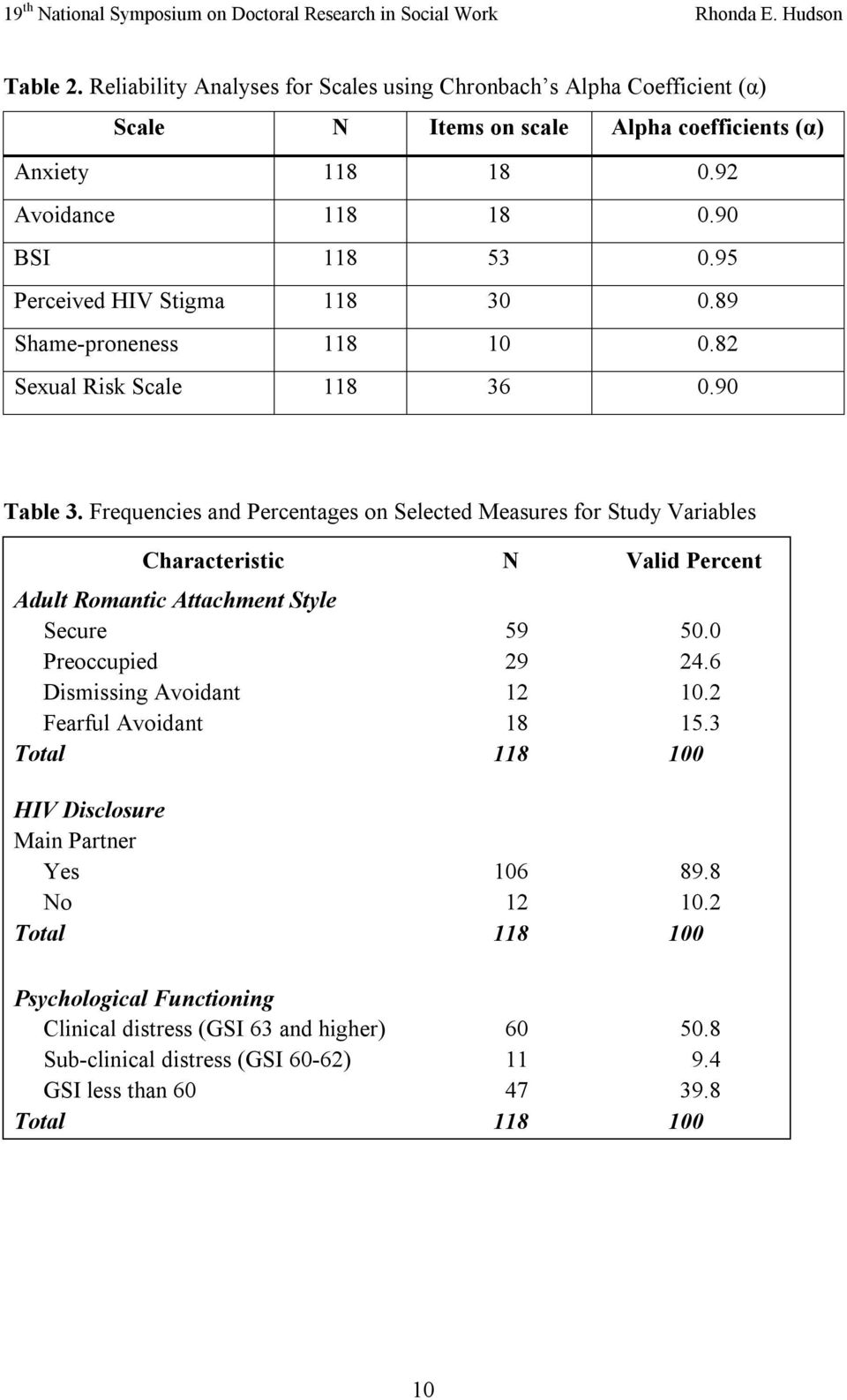 Frequencies and Percentages on Selected Measures for Study Variables Characteristic N Valid Percent Adult Romantic Attachment Style Secure Preoccupied Dismissing Avoidant Fearful