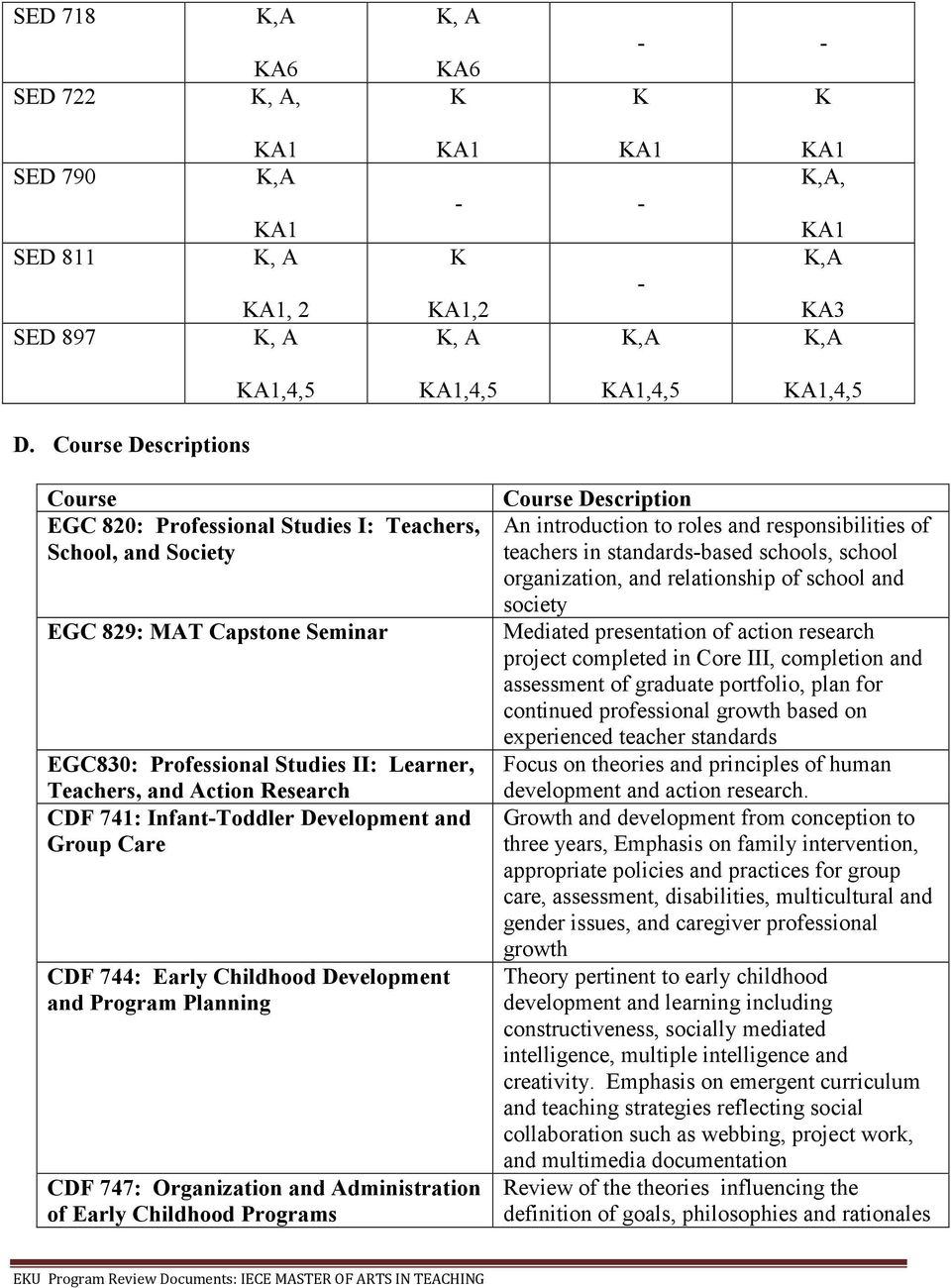 741: Infant-Toddler Development and Group Care CDF 744: Early Childhood Development and Program Planning CDF 747: Organization and Administration of Early Childhood Programs Course Description An