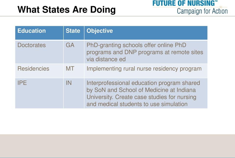 nurse residency program IPE IN Interprofessional education program shared by SoN and School of