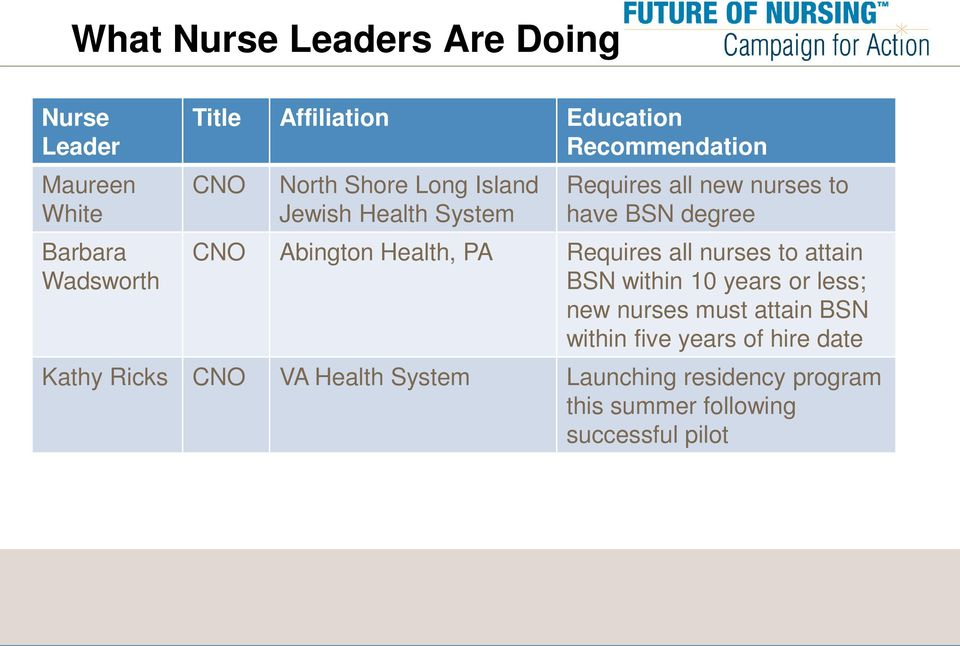 Abington Health, PA Requires all nurses to attain BSN within 10 years or less; new nurses must attain BSN within