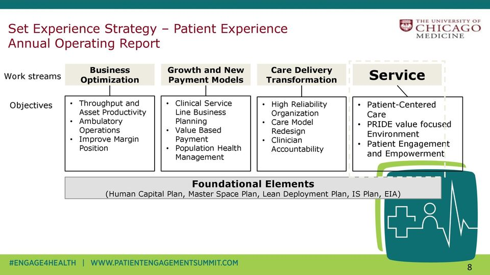 Planning Value Based Payment Population Health Management High Reliability Organization Care Model Redesign Clinician Accountability Patient-Centered
