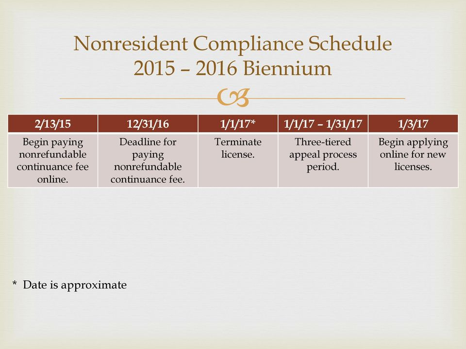 Deadline for paying nonrefundable continuance fee. Terminate license.