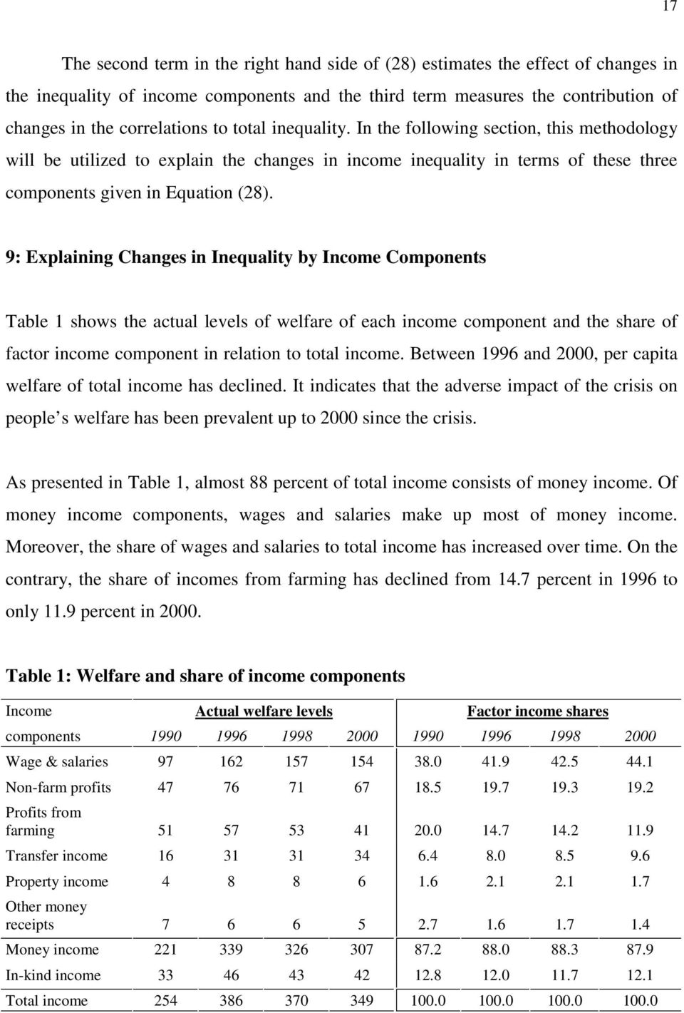 9: Explanng Changes n Inequalty by Income Components Table shows the actual levels of welfare of each ncome component and the share of factor ncome component n relaton to total ncome.