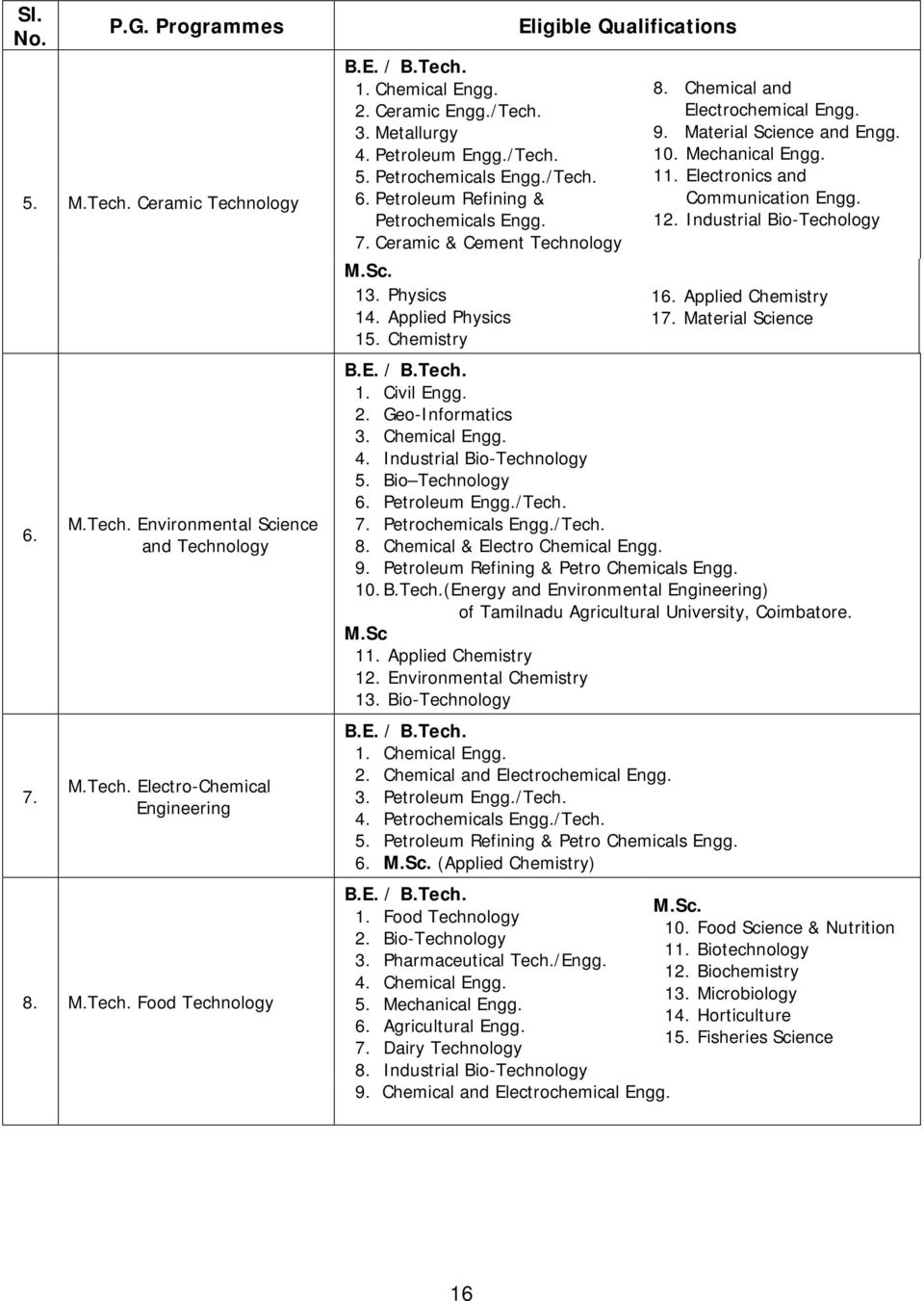 Material Science and 10. Mechanical 11. Electronics and Communication 12. Industrial Bio-Techology 16. Applied Chemistry 17. Material Science 2. Geo-Informatics 3. Chemical 4.