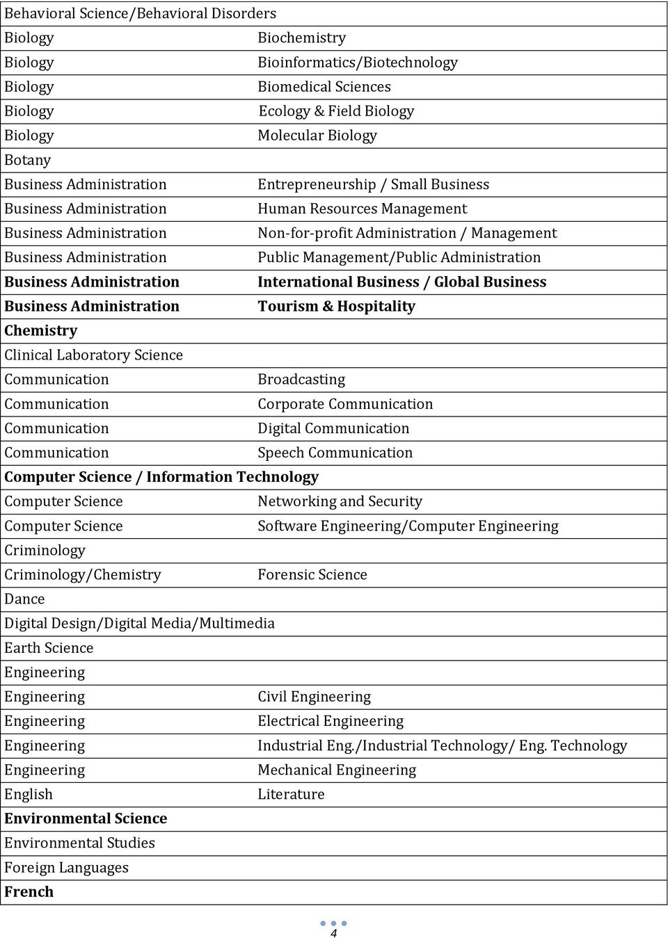 Corporate Digital Speech Computer Science / Information Technology Computer Science Networking and Security Computer Science Software /Computer Criminology Criminology/Chemistry Forensic Science
