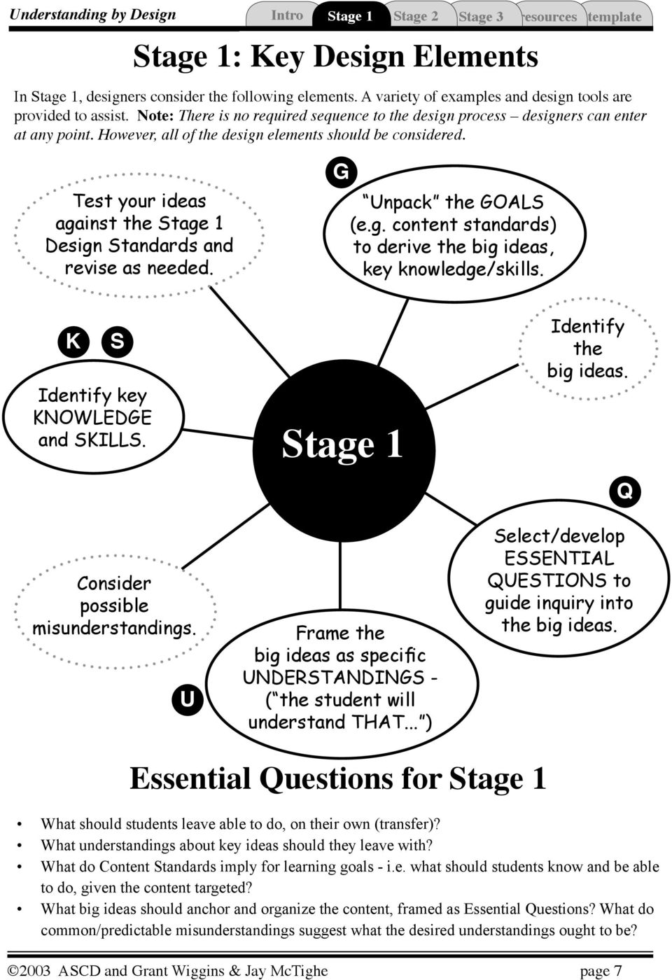 est your ideas against the Stage 1 Design Standards and revise as needed. G npack the GOALS (e.g. content standards) to derive the big ideas, key knowledge/skills.