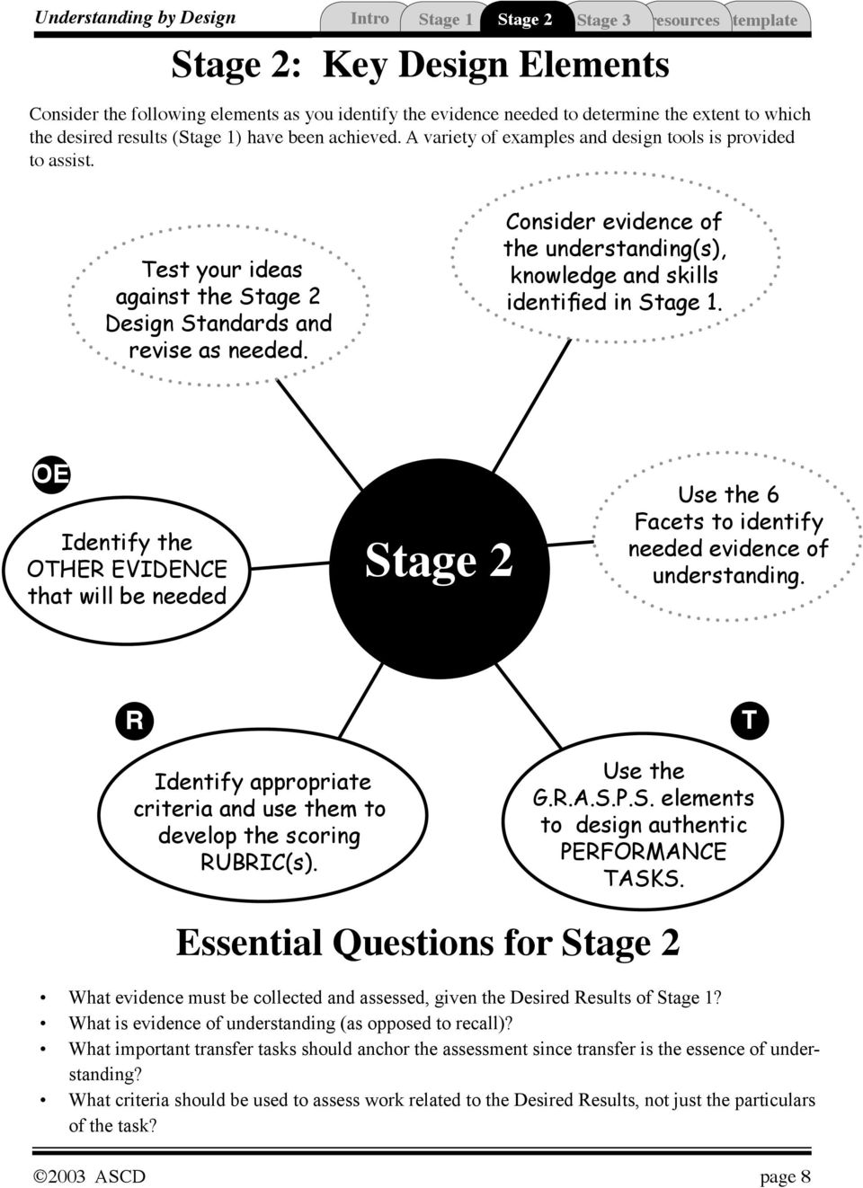 Consider evidence of the understanding(s), knowledge and skills identified in Stage 1. Identify the OHER EVIDENCE that will be needed se the 6 Facets to identify needed evidence of understanding.