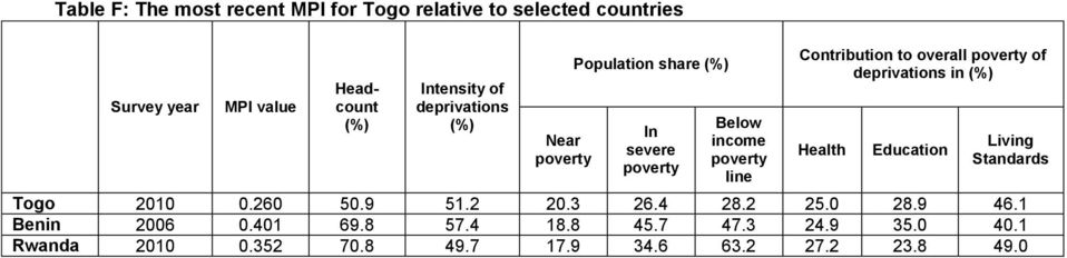 poverty of deprivations in Health Education Living Standards Togo 2010 0.260 50.9 51.2 20.3 26.4 28.2 25.0 28.