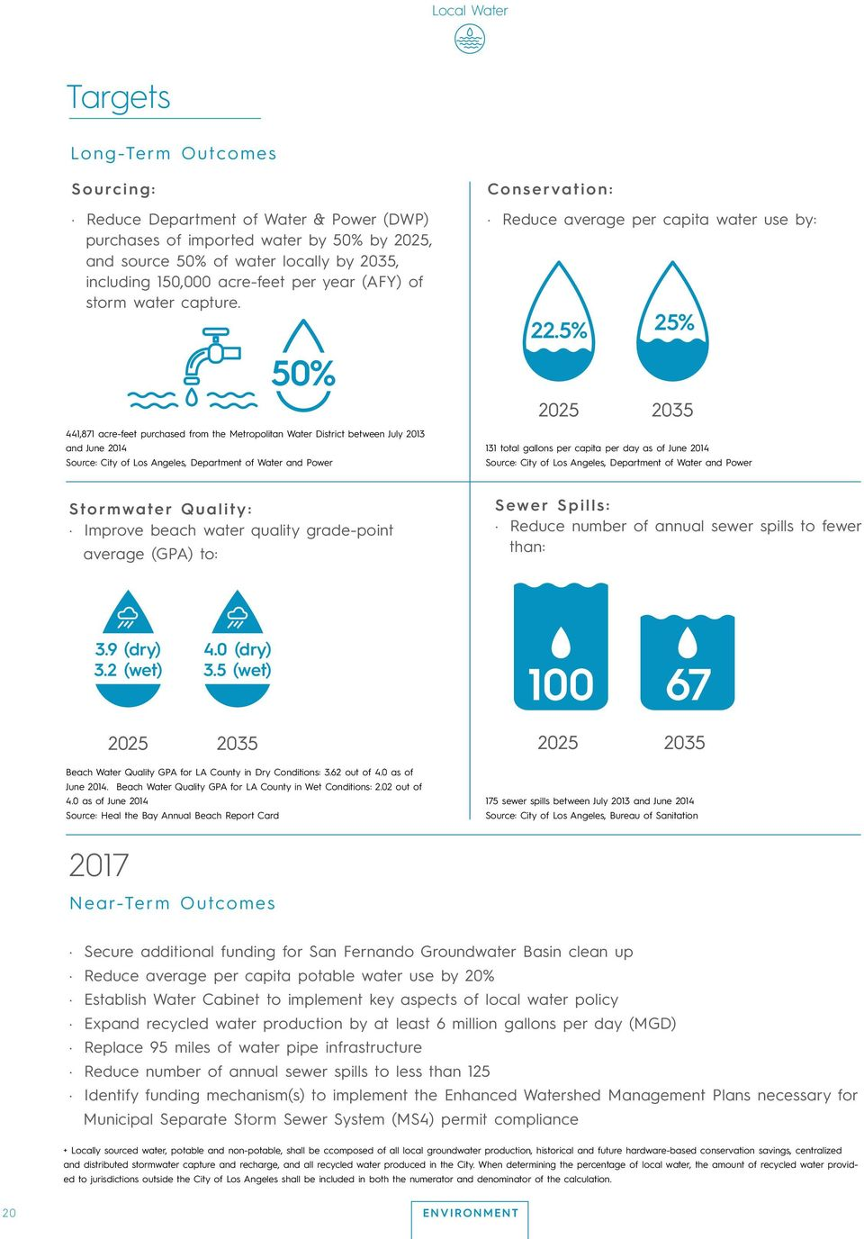 50% 441,871 acre-feet purchased from the Metropolitan Water District between July 2013 and June 2014 Source: City of Los Angeles, Department of Water and Power Conservation: Reduce average per capita