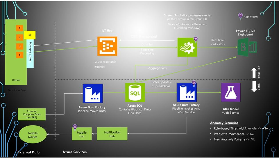 External Company Data (ex: ERP) Azure Data Factory Pipeline Moves Data Azure SQL Contains Historical Data Geo Data Azure Data Factory Pipeline invokes AML Web Service AML Model Web