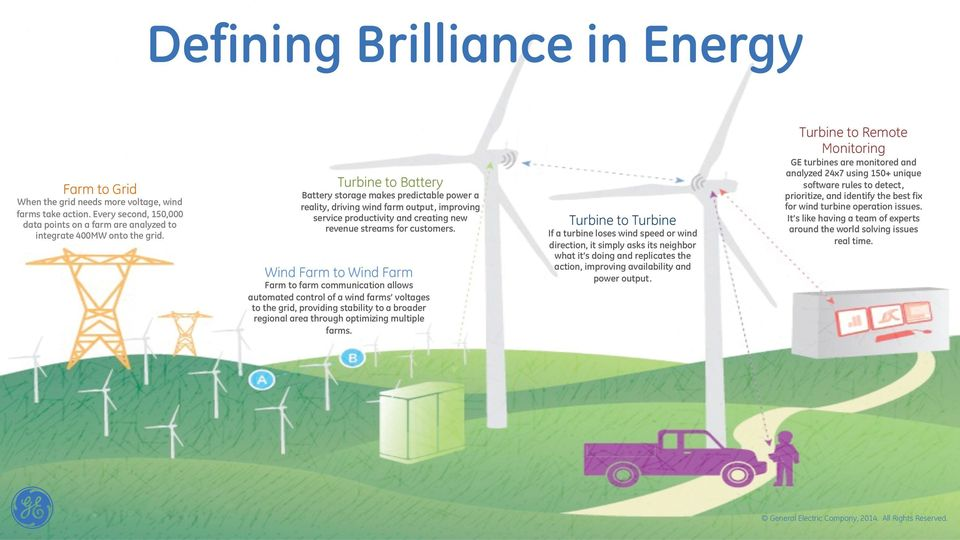Wind Farm to Wind Farm Farm to farm communication allows automated control of a wind farms voltages to the grid, providing stability to a broader regional area through optimizing multiple farms.