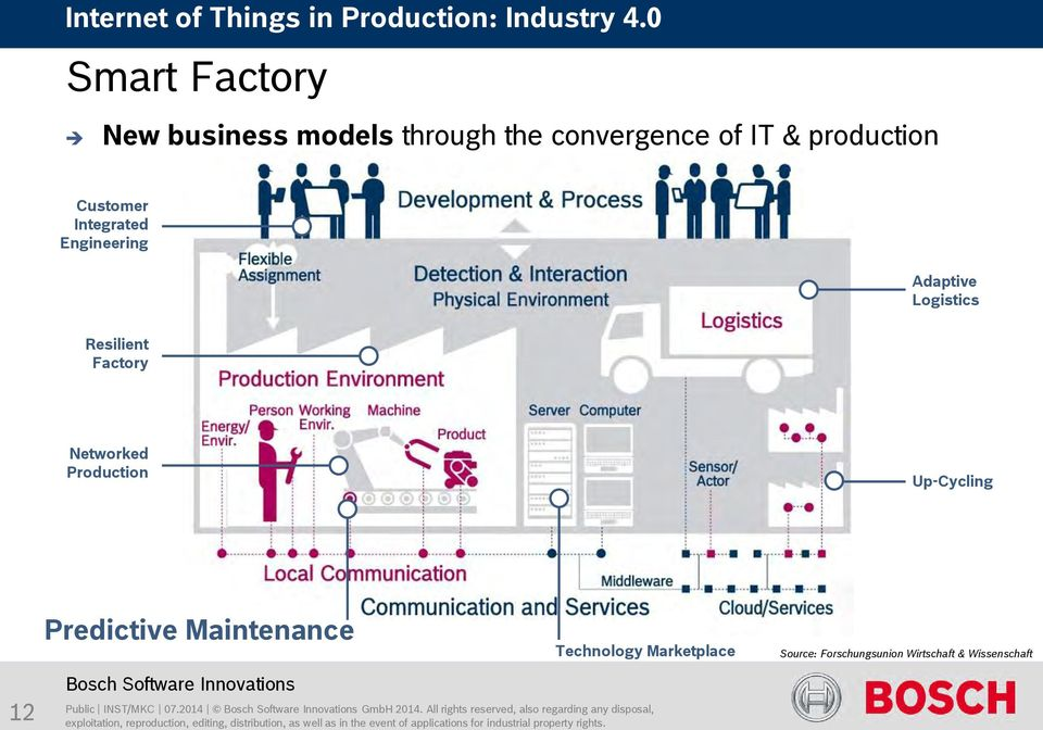 Engineering Adaptive Logistics Resilient Factory Networked Production Up-Cycling Predictive