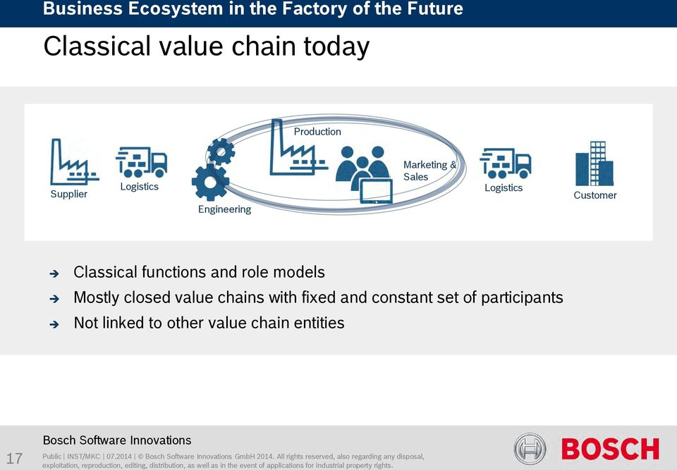 Mostly closed value chains with fixed and constant set of participants Not linked to other value