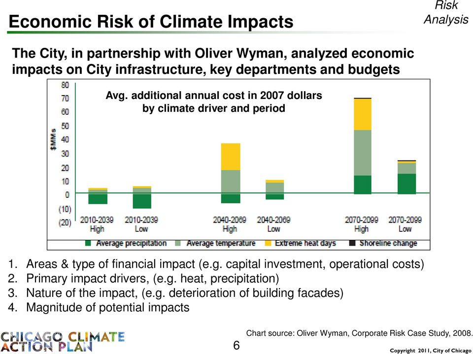 Areas & type of financial impact (e.g. capital investment, operational costs) 2. Primary impact drivers, (e.g. heat, precipitation) 3.