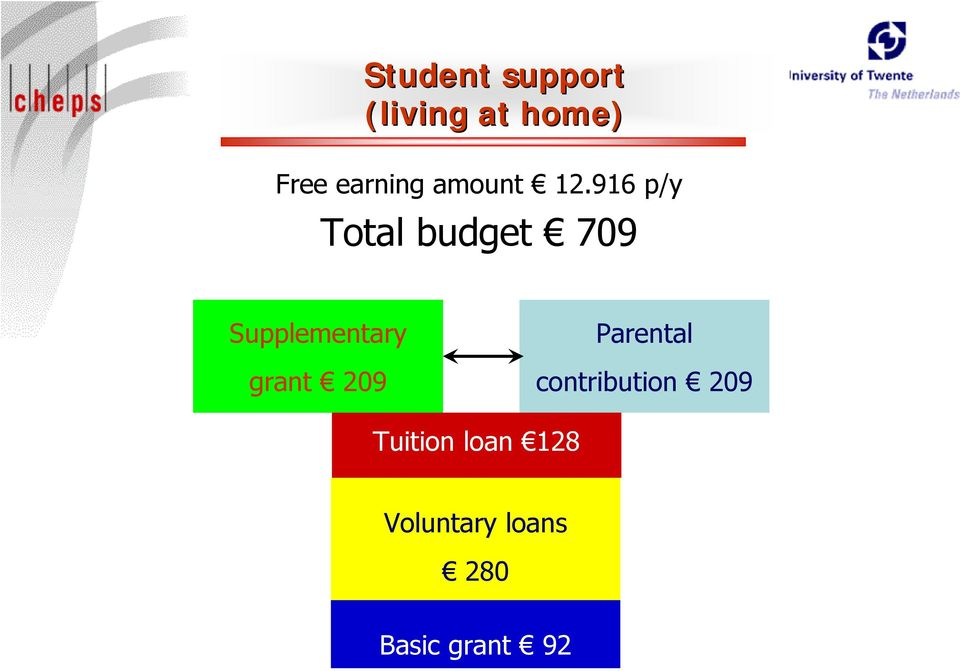 916 p/y Total budget 709 Supplementary grant