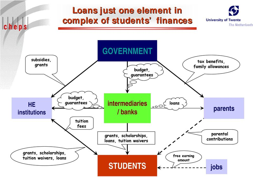 intermediaries / banks loans parents tuition fees grants, scholarships, loans, tuition
