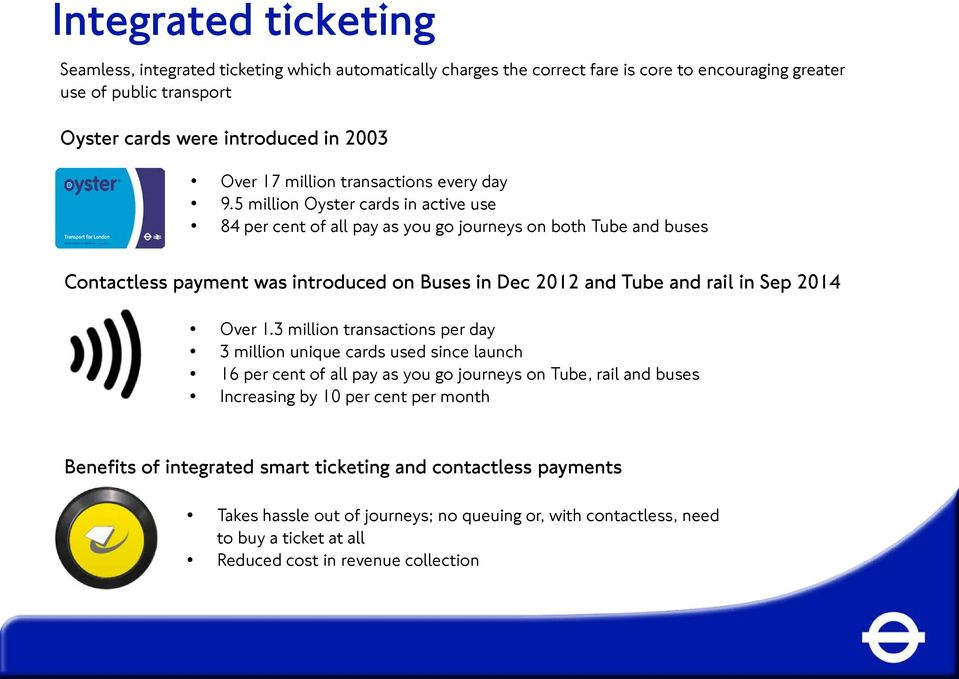 5 million Oyster cards in active use 84 per cent of all pay as you go journeys on both Tube and buses Contactless payment was introduced on Buses in Dec 2012 and Tube and rail in Sep 2014 Over 1.