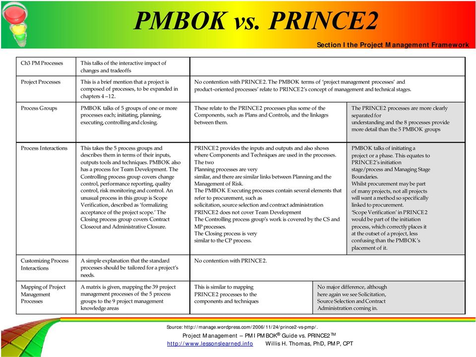 Process Groups PMBOK talks of 5 groups of one or more processes each; initiating, planning, executing, controlling and closing.