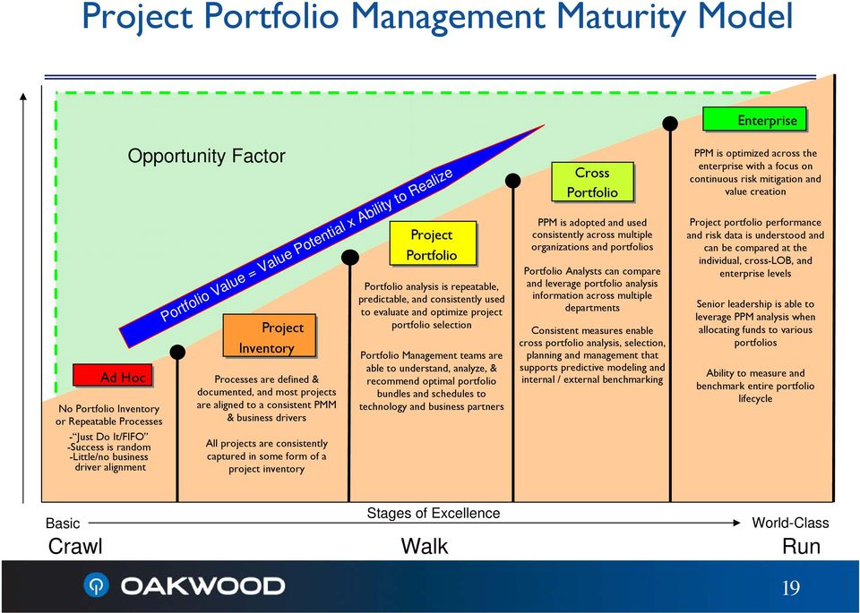 inventory Project Portfolio Portfolio analysis is repeatable, predictable, and consistently used to evaluate and optimize project portfolio selection Portfolio Value = Value Potential x Ability to