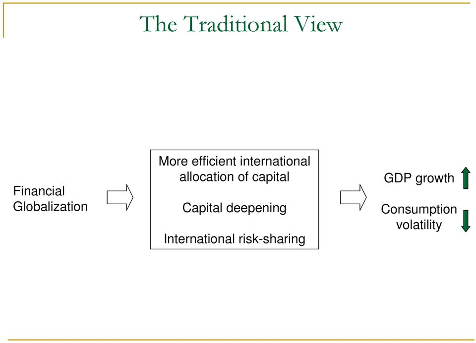 allocation of capital Capital deepening