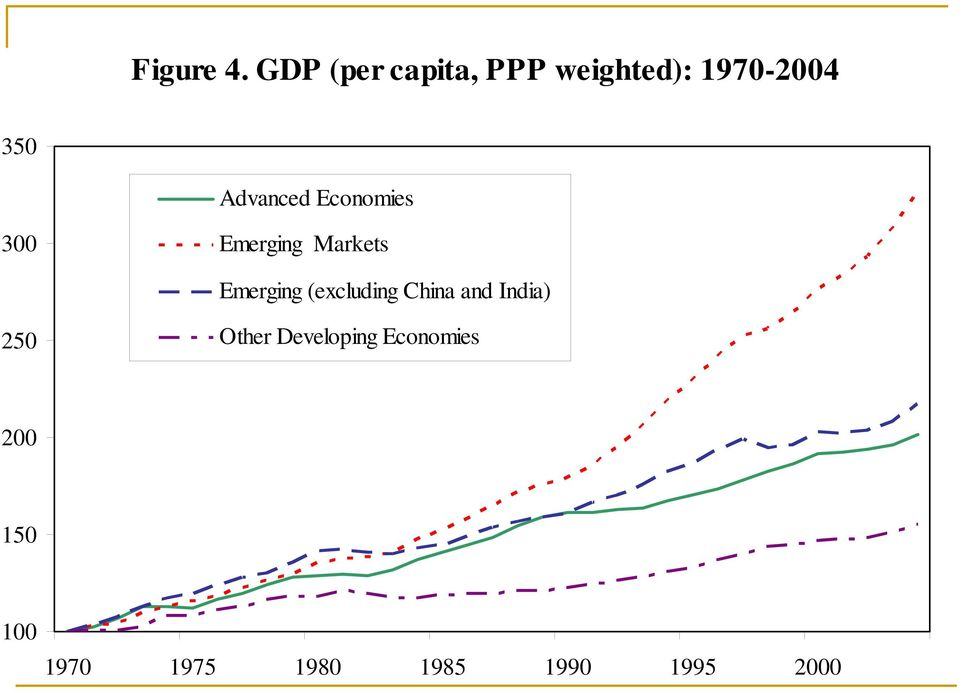 Advanced Economies 300 Emerging Markets Emerging