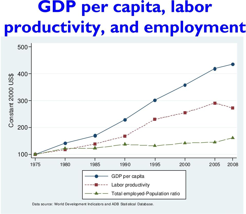 GDP per capita Labor productivity Total employed-population ratio