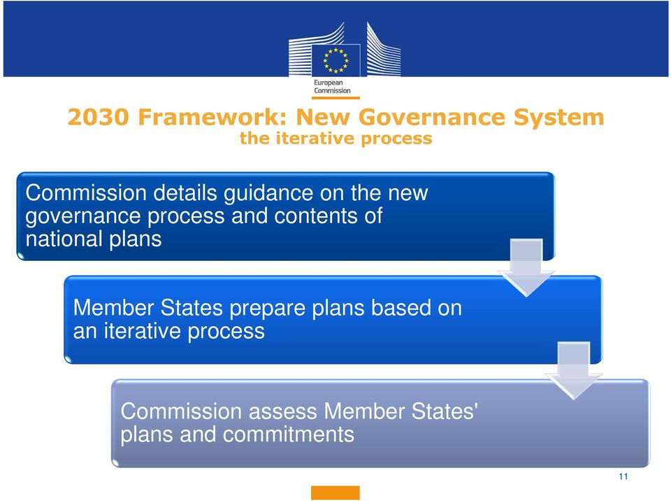 contents of national plans Member States prepare plans based on