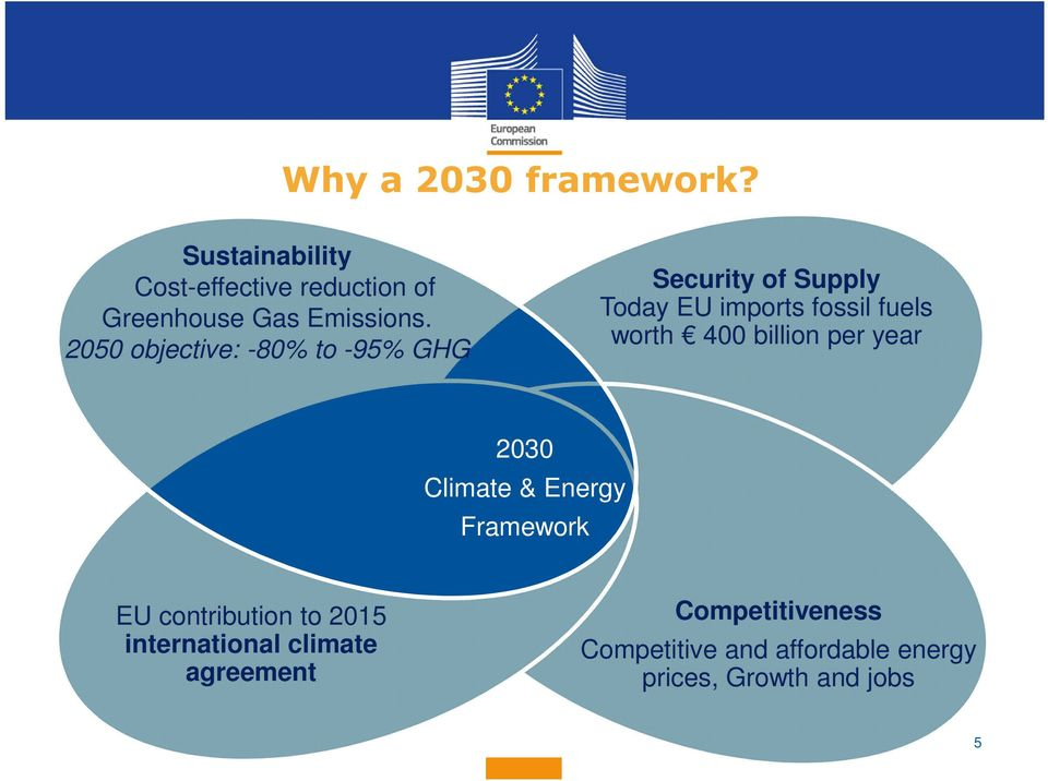 400 billion per year 2030 Climate & Energy Framework EU contribution to 2015 international