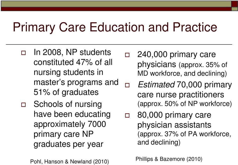 physicians (approx. 35% of MD workforce, and declining) Estimated 70,000 primary care nurse practitioners (approx.