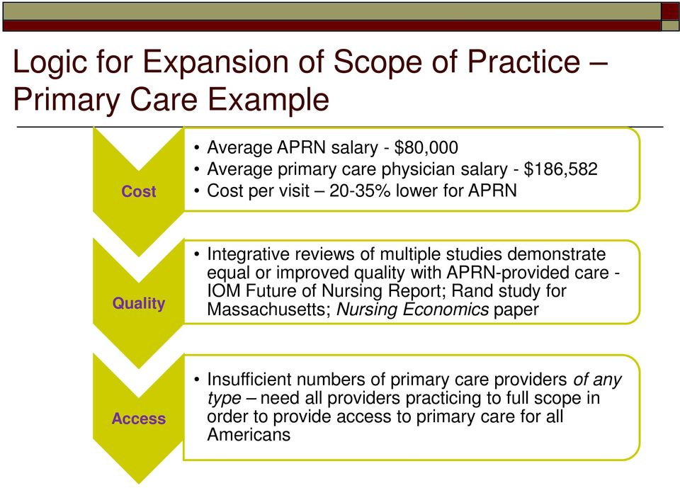 APRN-provided care - IOM Future of Nursing Report; Rand study for Massachusetts; Nursing Economics paper Access Insufficient numbers of