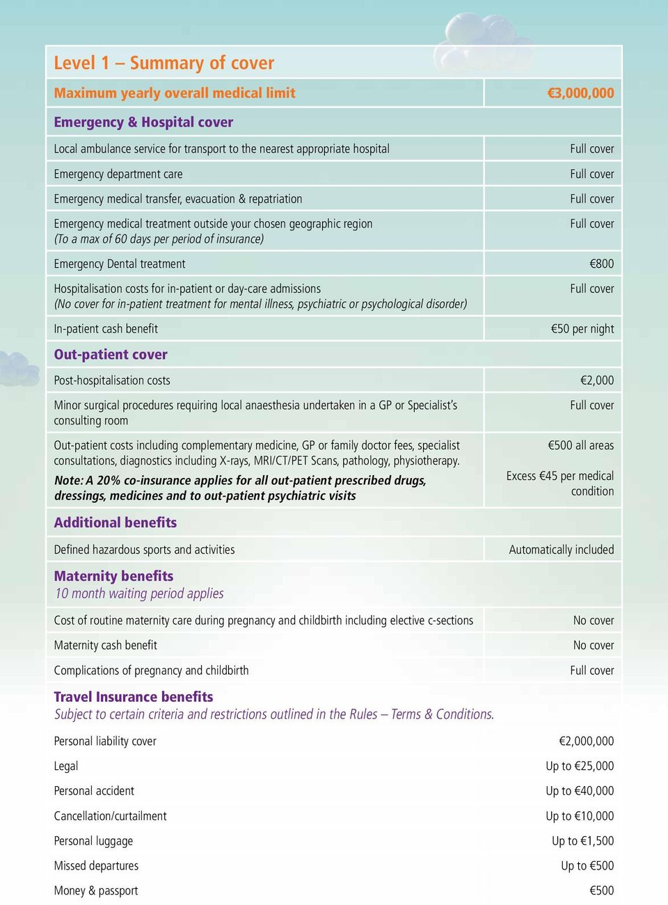 Hospitalisation costs for in-patient or day-care admissions (No cover for in-patient treatment for mental illness, psychiatric or psychological disorder) In-patient cash benefit Out-patient cover 50