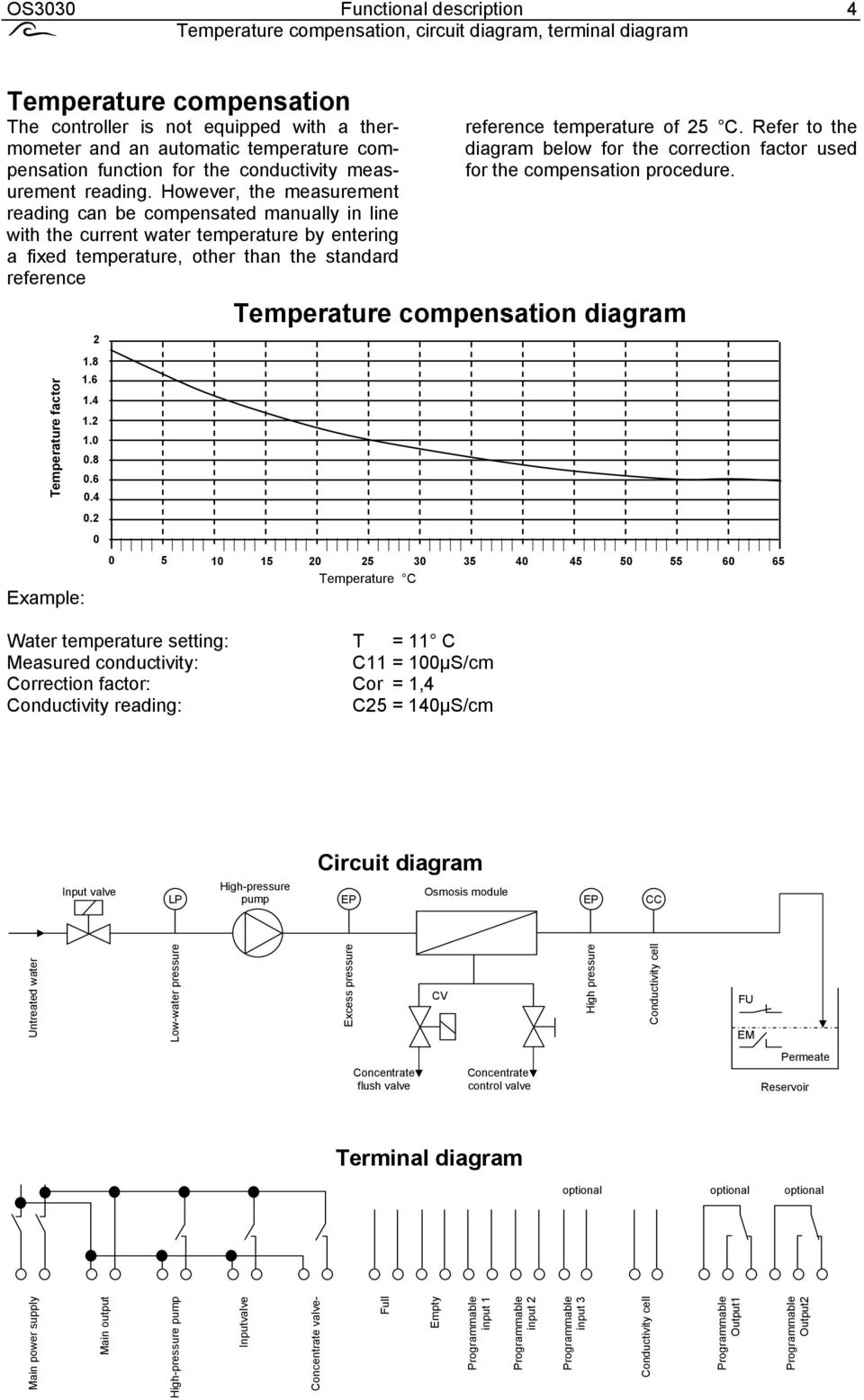 However, the measurement reading can be compensated manually in line with the current water temperature by entering a fixed temperature, other than the standard reference Temperature factor Example: