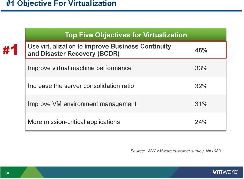 performance 33% Increase the server consolidation ratio 32% Improve VM environment