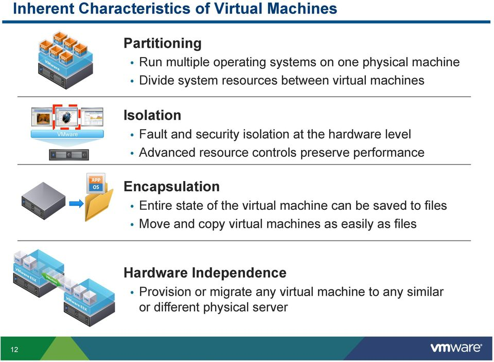 controls preserve performance Encapsulation Entire state of the virtual machine can be saved to files Move and copy virtual