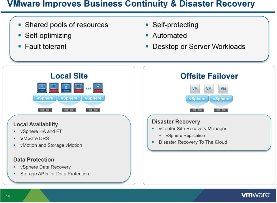 vsphere Local Availability vsphere HA and FT VMware DRS vmotion and Storage vmotion Disaster Recovery vcenter Site