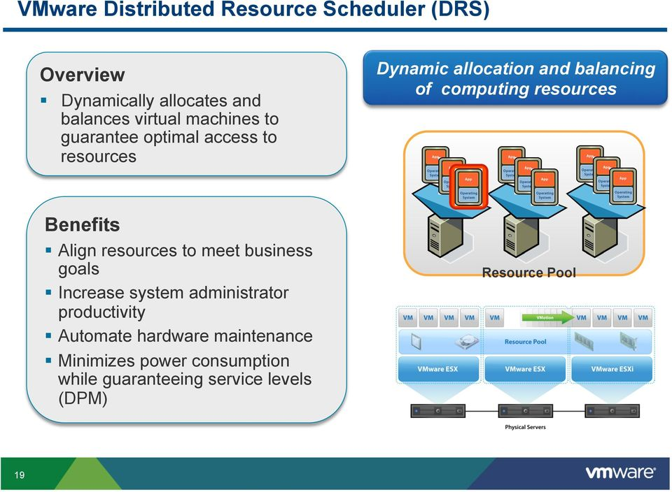 resources Benefits Align resources to meet business goals Increase system administrator productivity