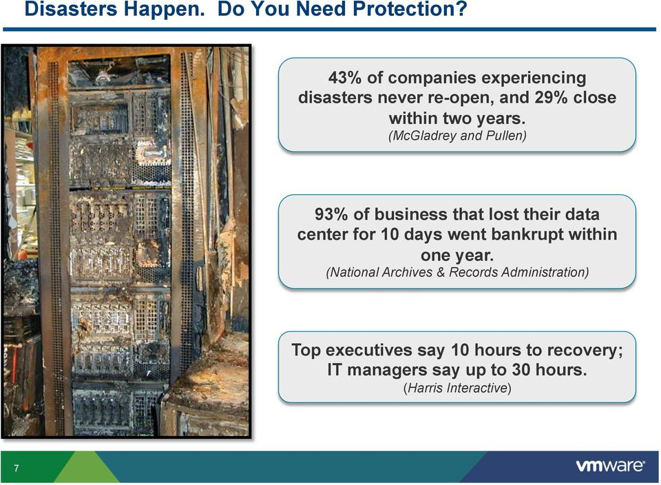(McGladrey and Pullen) 93% of business that lost their data center for 10 days went bankrupt