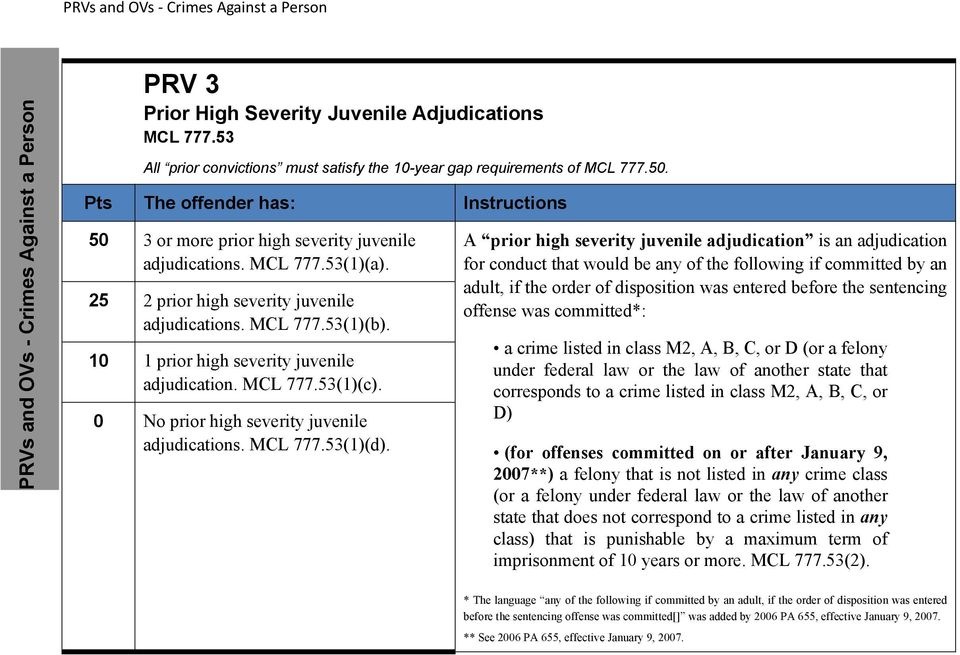 10 1 prior high severity juvenile adjudication. MCL 777.53(1)(c). 0 No prior high severity juvenile adjudications. MCL 777.53(1)(d).