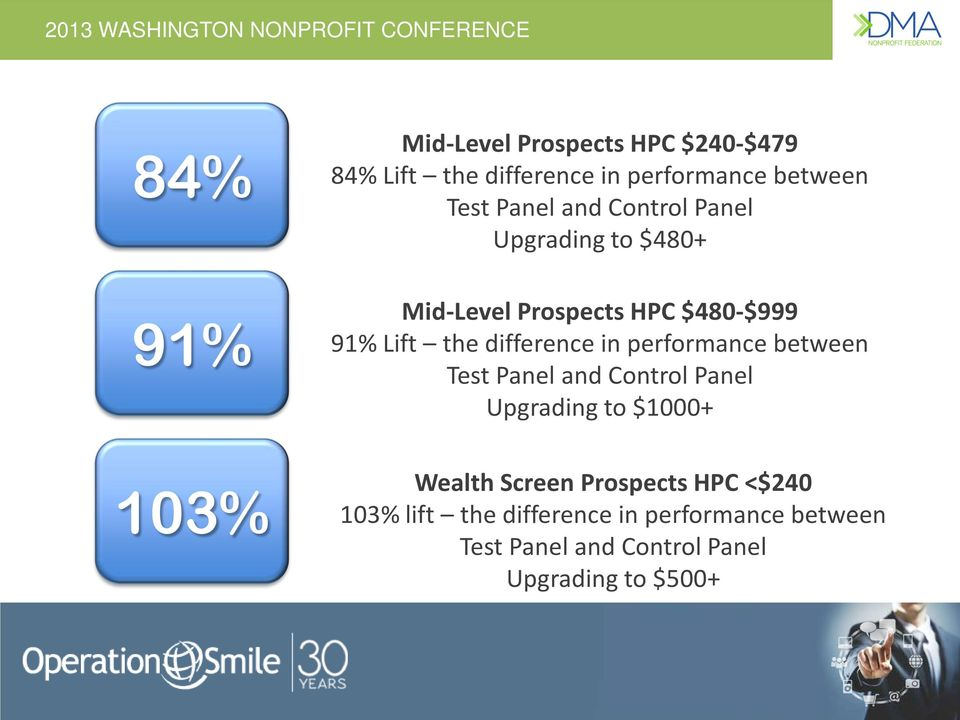 in performance between Test Panel and Control Panel Upgrading to $1000+ Wealth Screen Prospects HPC