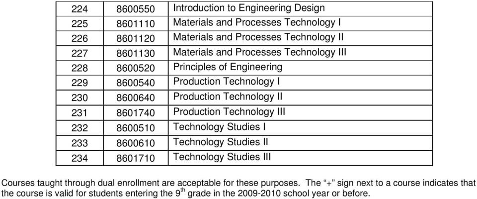 Production Technology III 232 8600510 Technology Studies I 233 8600610 Technology Studies II 234 8601710 Technology Studies III Courses taught through dual