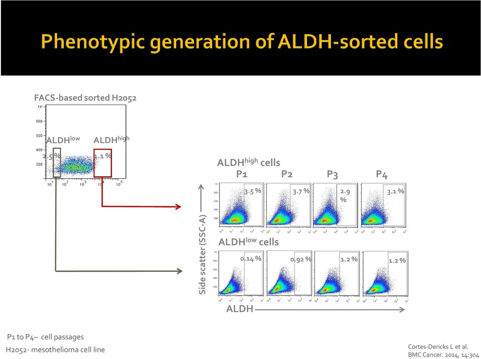 1 % % Side scatter (SSC-A) ALDH low cells 0.14 % 0.92 % 1.