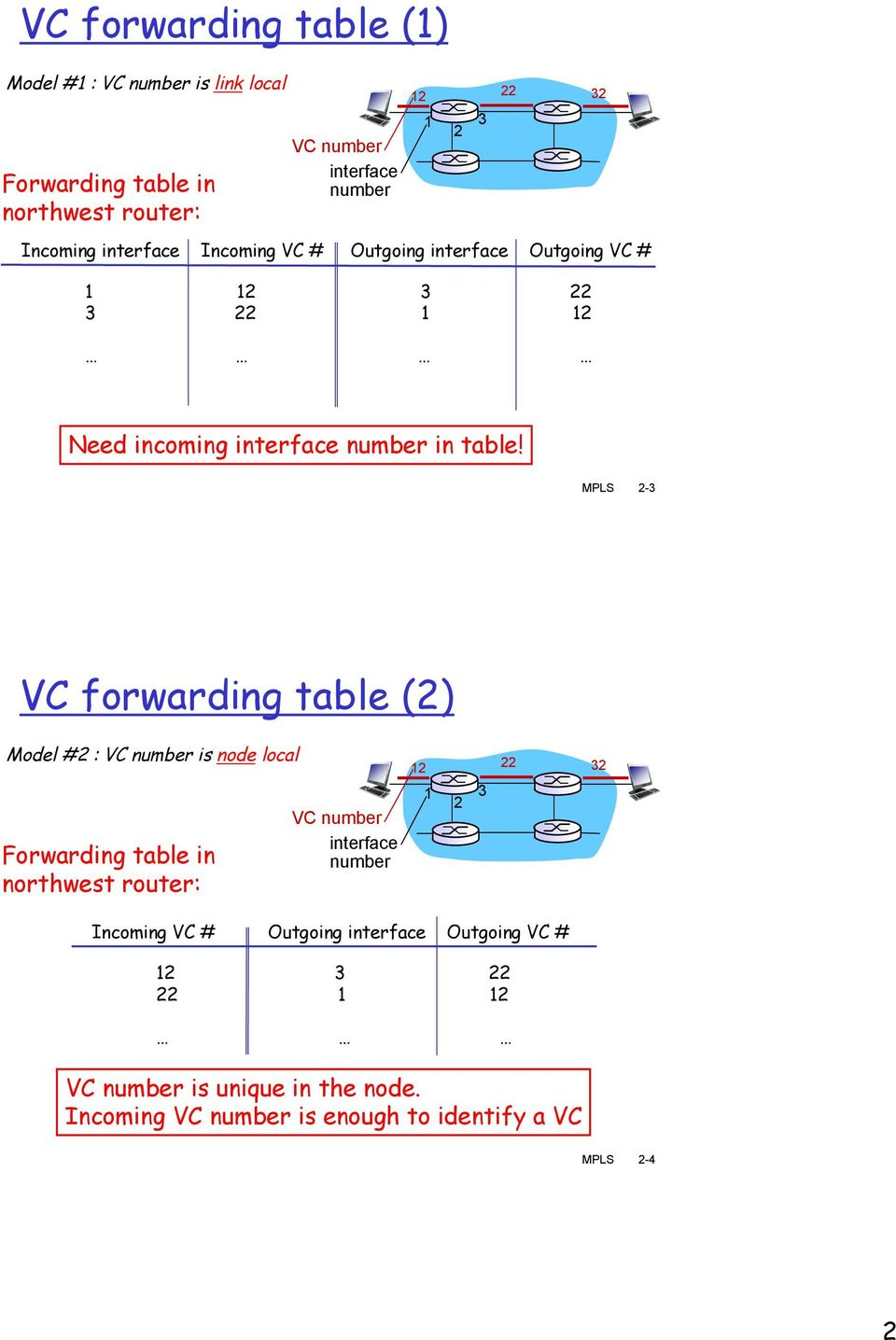 MPLS 2-3 VC forwarding table (2) Model #2 : VC number is node local Forwarding table in northwest router: VC number interface number 12 1 2 3