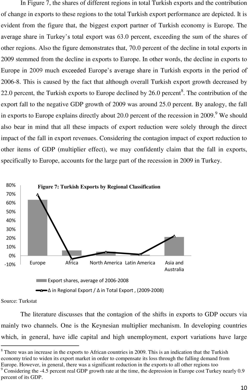 0 percent, exceeding the sum of the shares of other regions. Also the figure demonstrates that, 70.0 percent of the decline in total exports in 2009 stemmed from the decline in exports to Europe.