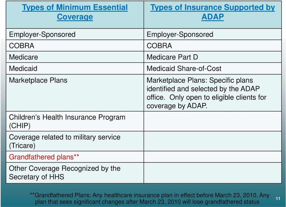 Part D Medicaid Share-of-Cost Marketplace Plans: Specific plans identified and selected by the ADAP office. Only open to eligible clients for coverage by ADAP.