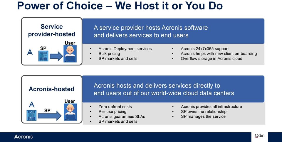 Acronis cloud Acronis-hosted SP User Acronis hosts and delivers services directly to end users out of our world-wide cloud data centers Zero upfront