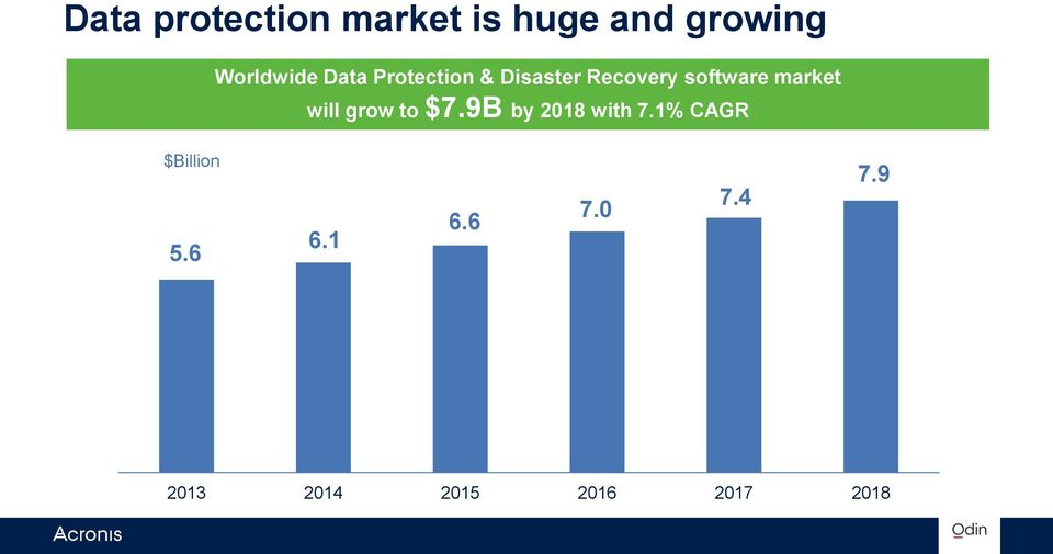 will grow to $7.9B by 2018 with 7.1% CAGR $Billion 5.