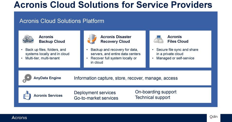 Recover full system locally or in cloud Acronis Files Cloud Secure file sync and share in a private cloud Managed or self-service AnyData