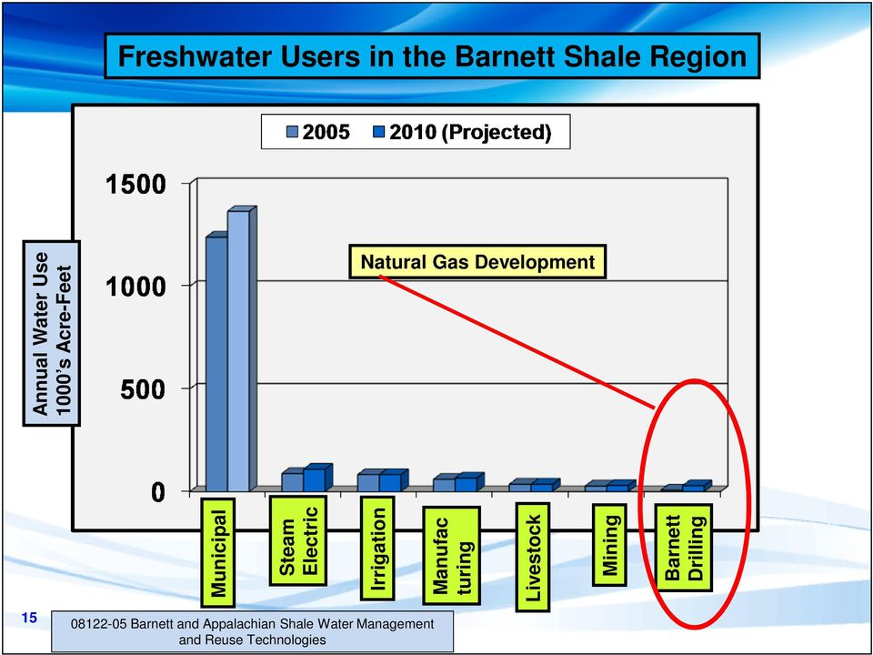 Freshwater Users in the Barnett Shale Region Natural Gas